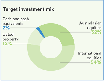 Socially Responsible Investment Growth Fund Pie Graph