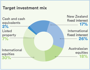 Socially Responsible Investment Balanced Fund Pie Graph