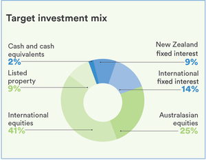 Focus Growth Fund Pie Graph (1)